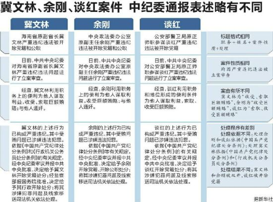 中纪委一天通报7案件5官员受贿通奸被双开