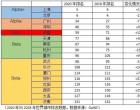 最新世界城市排名:中国内地10城入围全球百强,郑州、西安上升最快